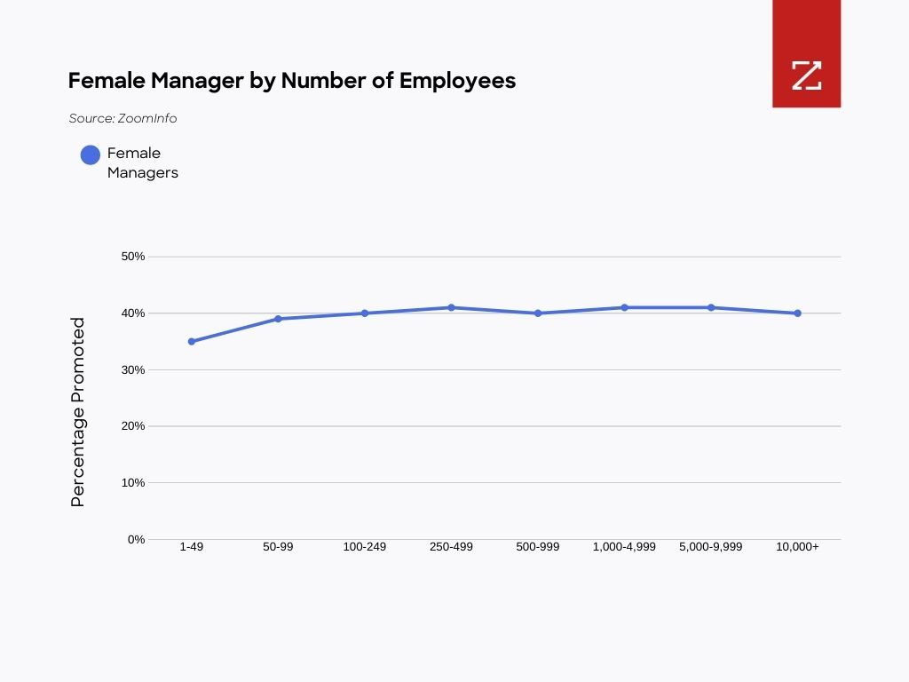 Line Graph - Female Managers by Number of Employees