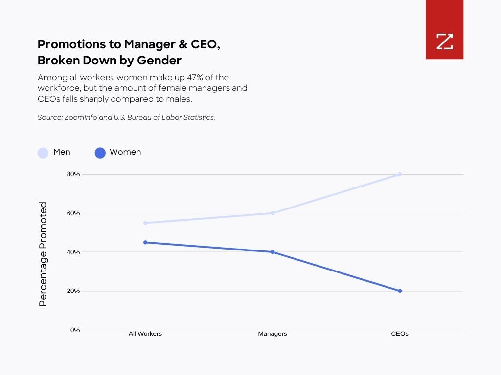 Promotions to manager and CEO broken down by gender