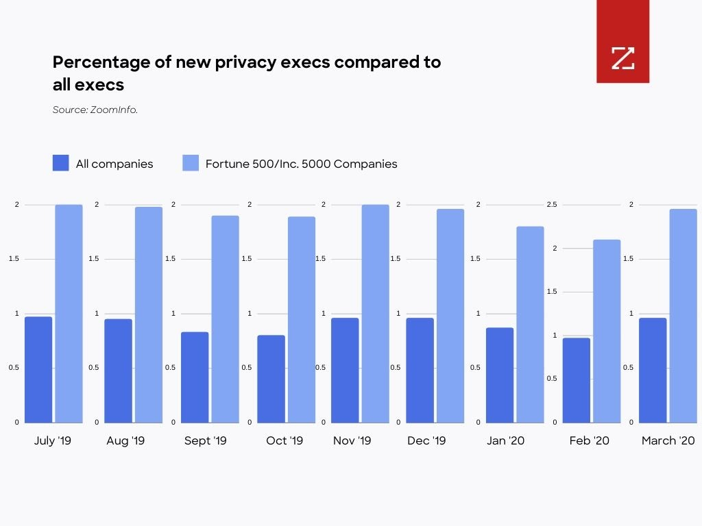 Percentage of new privacy execs compared to all execs