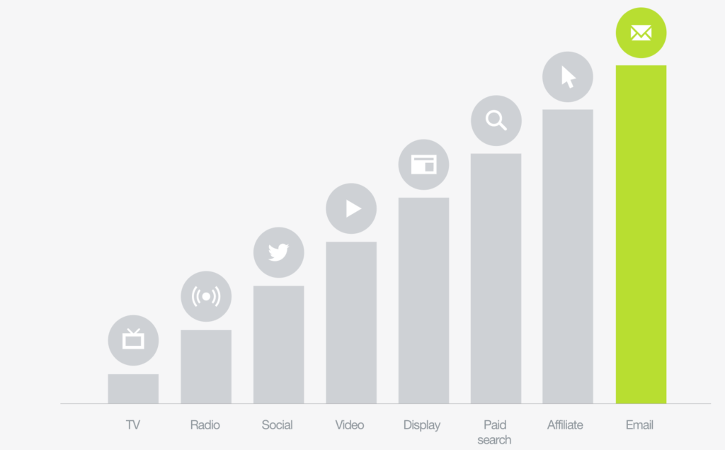 Graph showing the dominance of email marketing over other mediums.